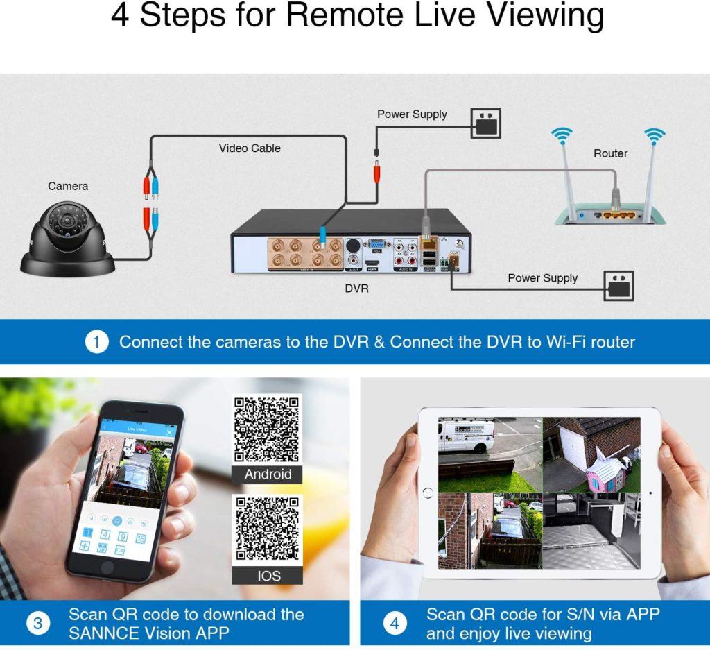 Schutz vor Plünderungen , Video Überwachungssystem