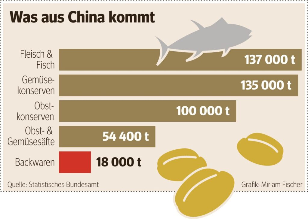 China vs. Taiwan – Lebensmittel die aus China nach Deutschland importiert werden